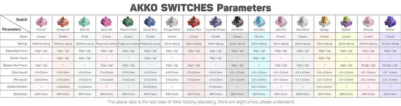 Thông số của AKKO Switch